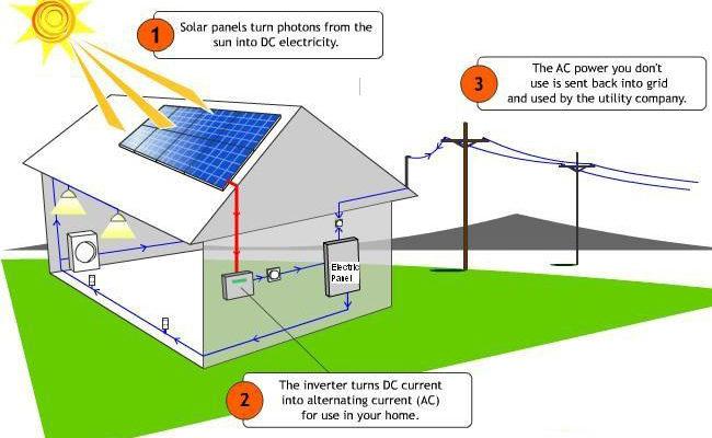solar led light dealer