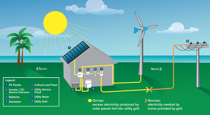 solar panel supplier